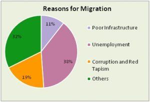 Migration in Maharashtra